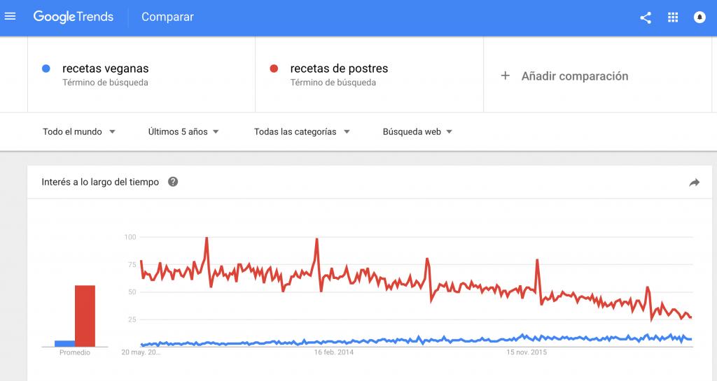 habilidades vendedor google trends