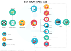 Hoja de Ruta Agile Sales