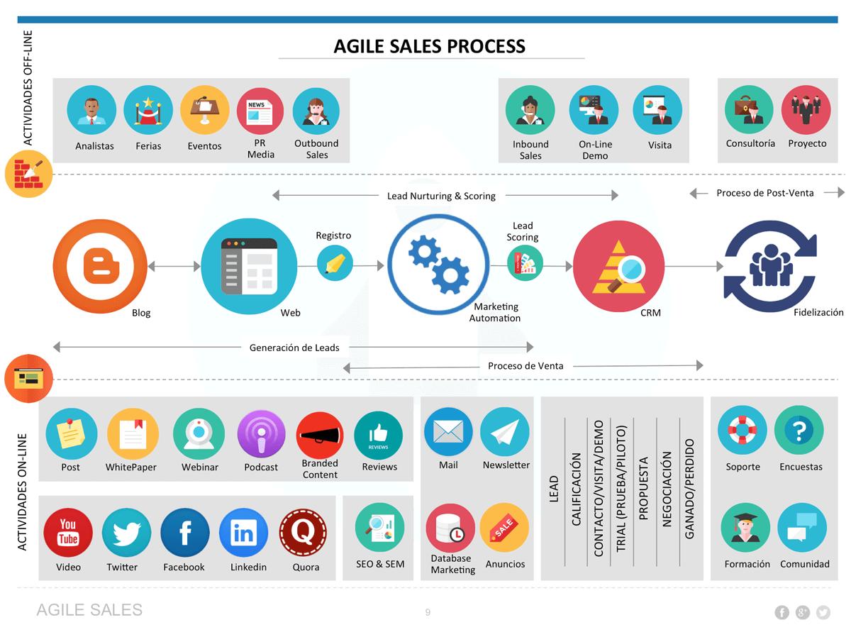 agiles-process