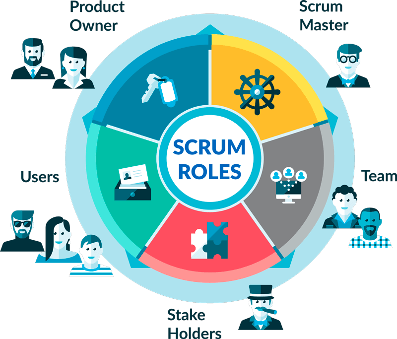 Formación in Company Scrum for managers