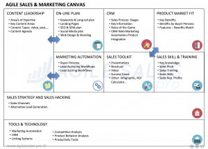 agile sales & marketing canvas