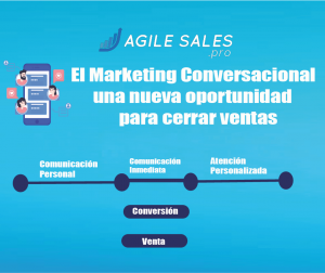 Marketing Conversacional para cerrar ventas
