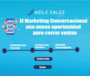 Marketing Conversacional
