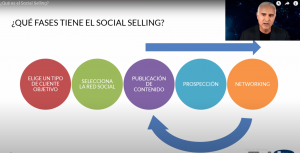 el social selling consta de cinco etapas